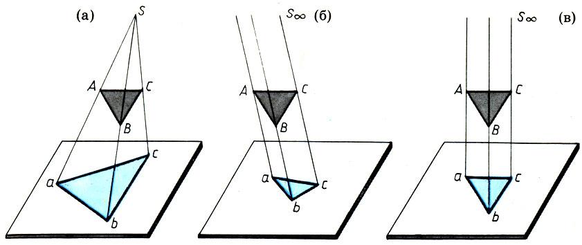 Картинки по запросу ортогональная проекция в живописи