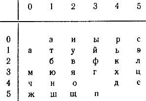 Криптограммы как расшифровывать 1908 год